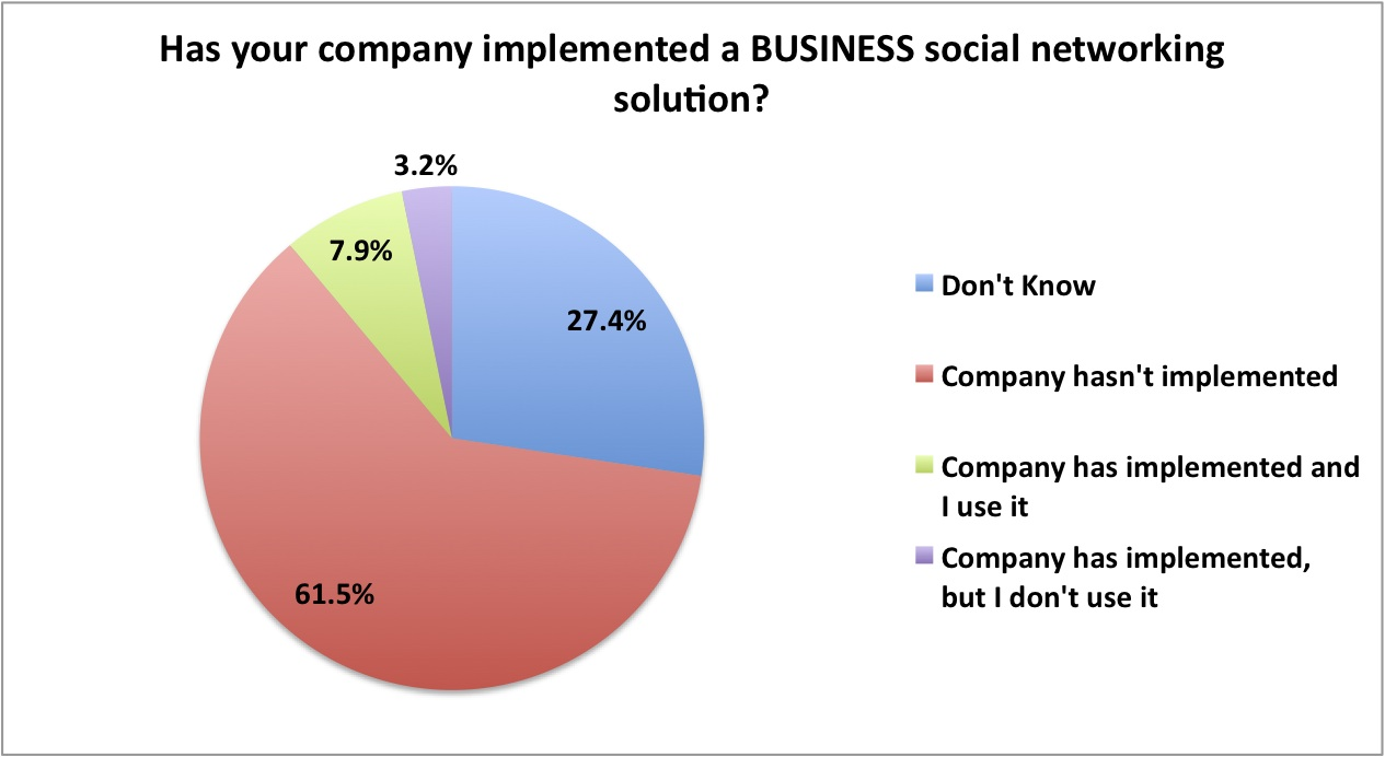Pulse on social networking for supply chain management