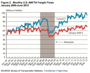 Monthly_US_NAFTA_TradeFlow_June2013