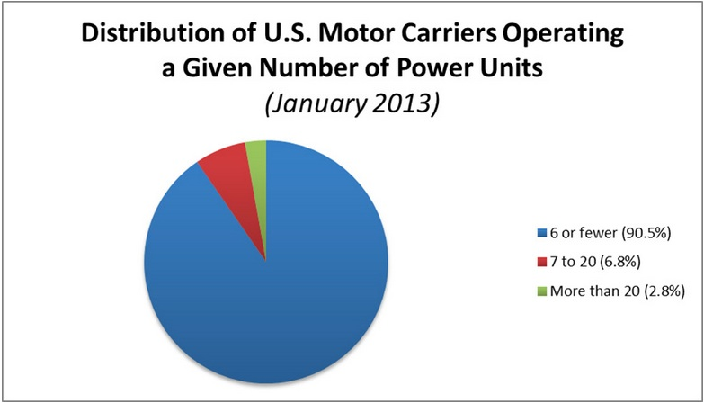 Note: Chart includes private, for-hire, and motor carriers who did not specify their segment, but gave their fleet size. All other categories were excluded. Source: Federal Motor Carrier Safety Administration, U.S. Department of Transportation