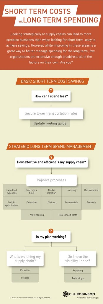 ManageSpendInfographic_CHRW