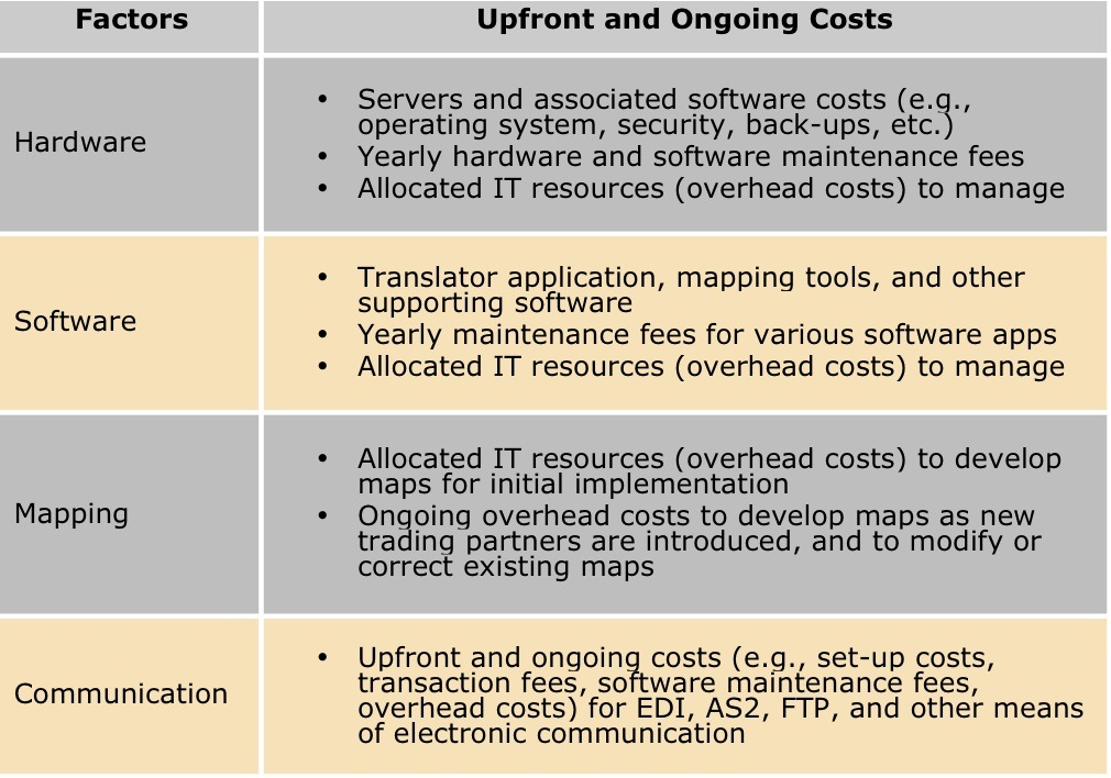 Overview of Network Connectivity Costs