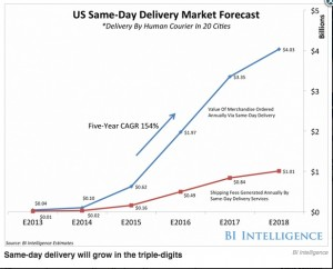 Source: http://www.businessinsider.com/e-commerce-and-same-day-delivery-2014-9