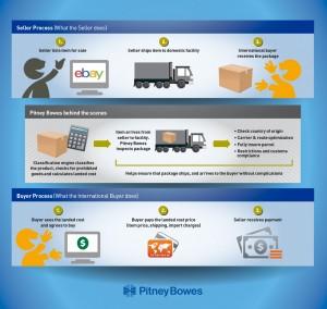 PitneyBowes_GlobalShippingProgram