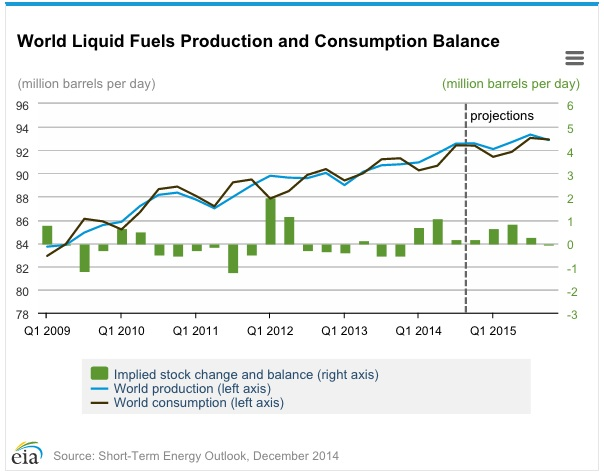 EIA_OilOutlook_Dec2014