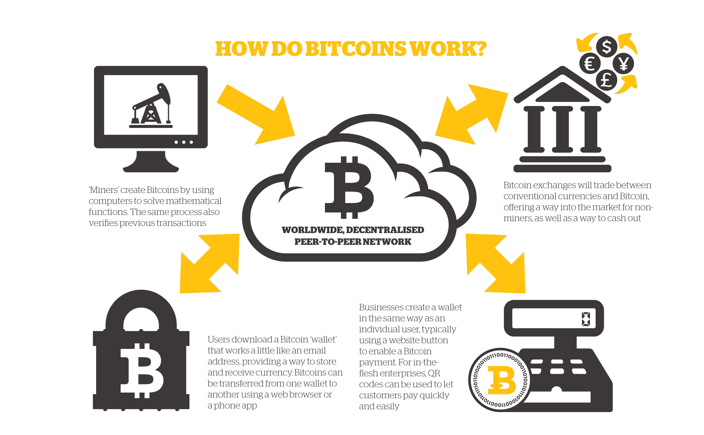 ... uk/aat-view/front-page-latest-featured-articles/bitcoin-what-is-it-how