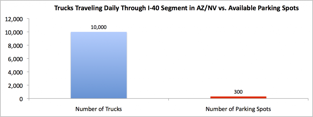 Source: Federal Highway Association study