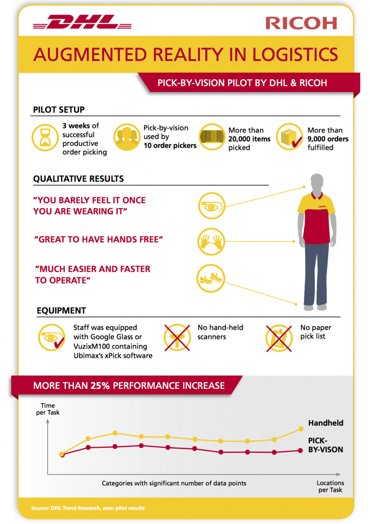 dhl-glass-infographic-en