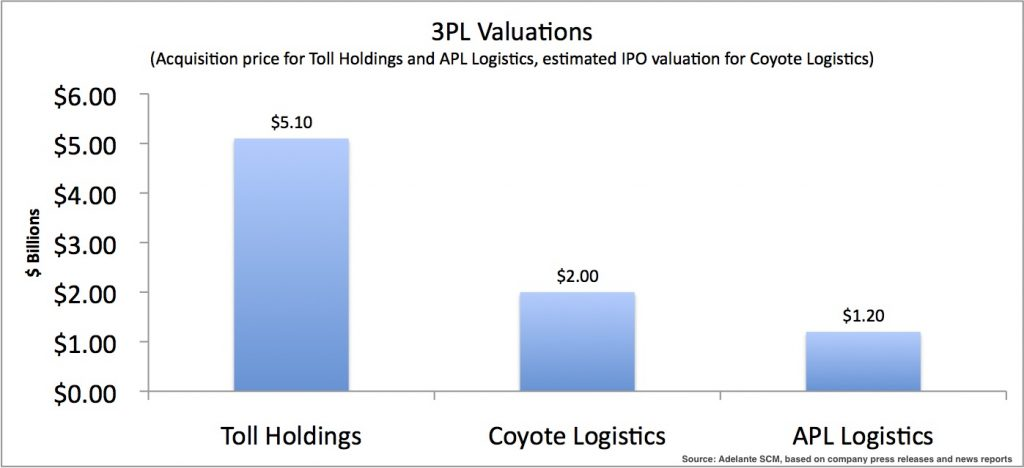 3PLValuations