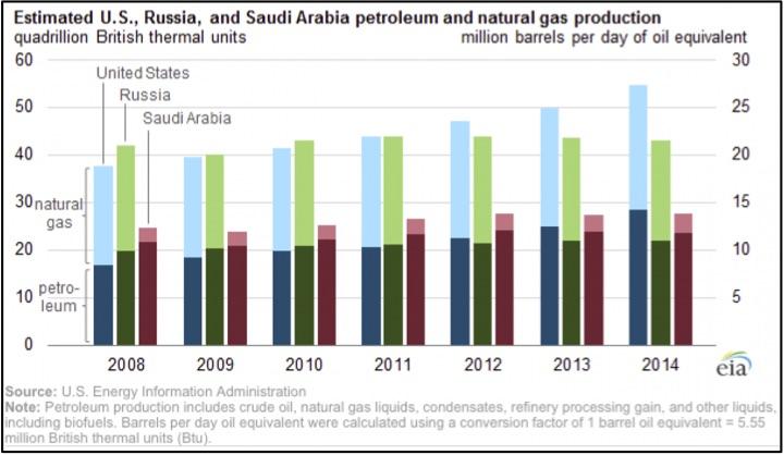 US_Russia_SaudiArabia_Energy