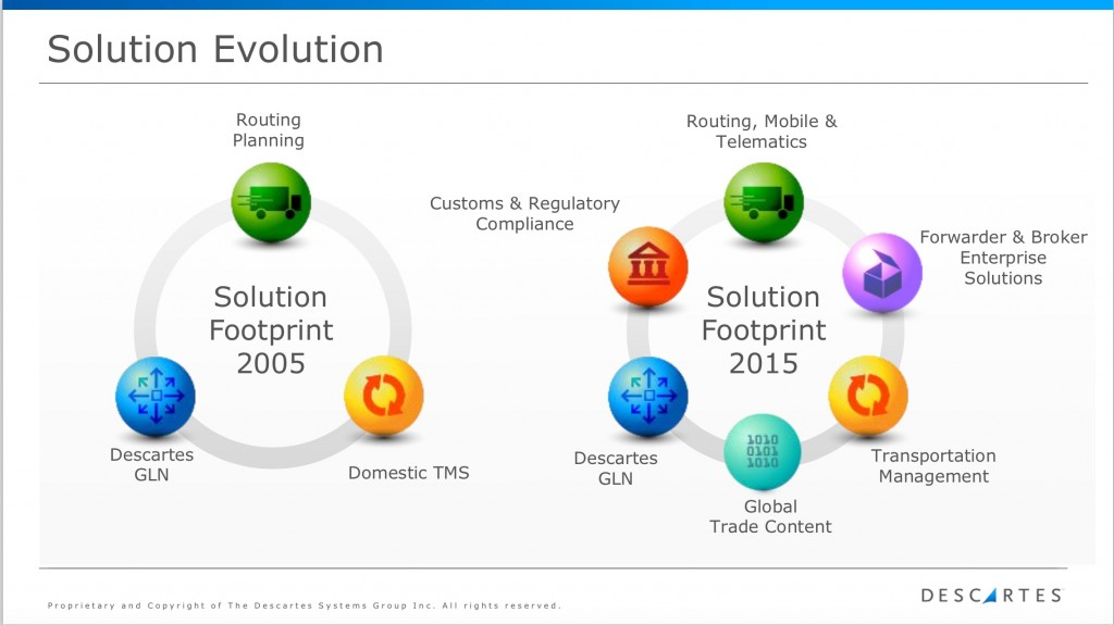 Descsrtes_SolutionEvolution