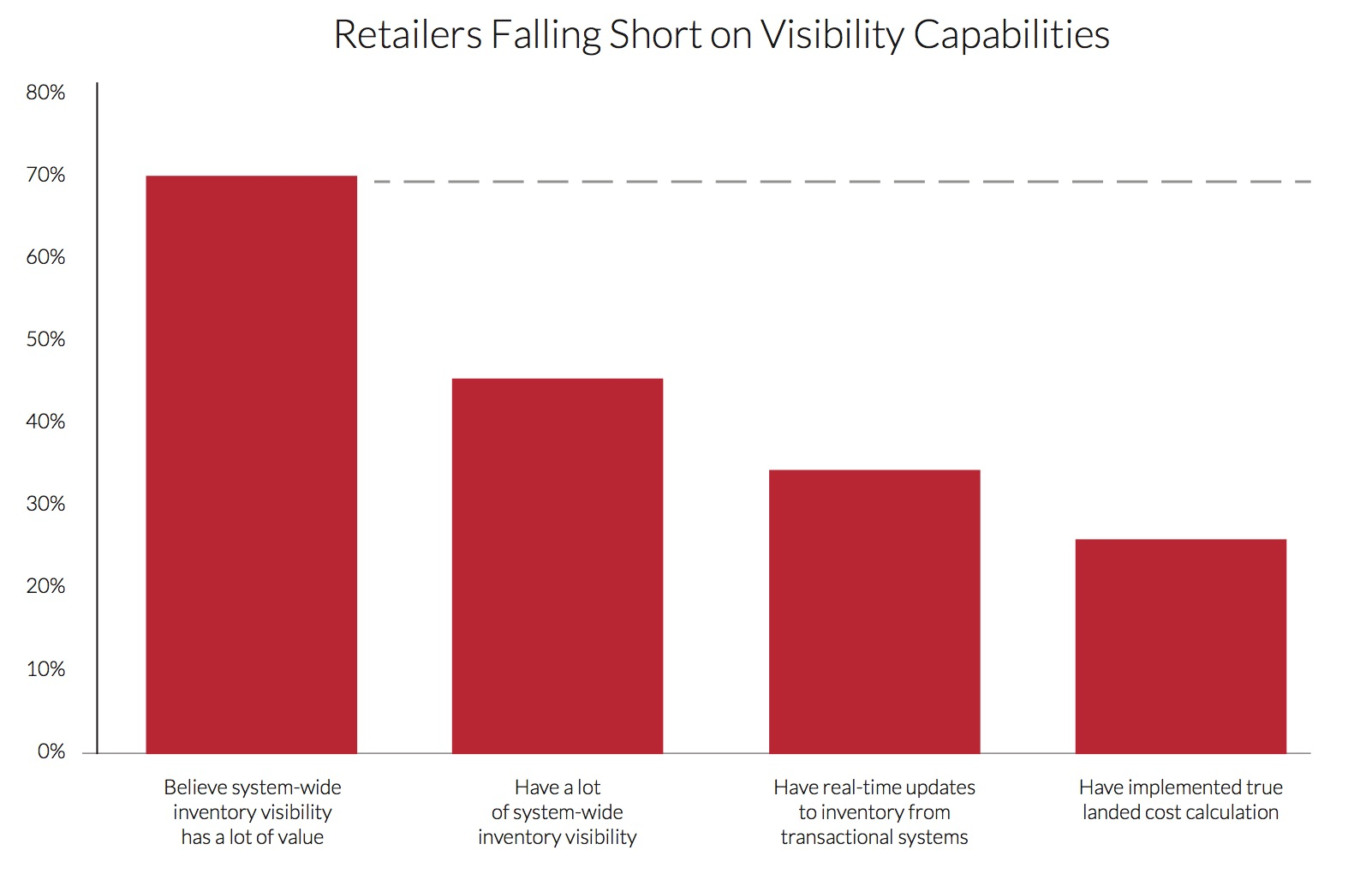 RetailersFallShortSCVisibility