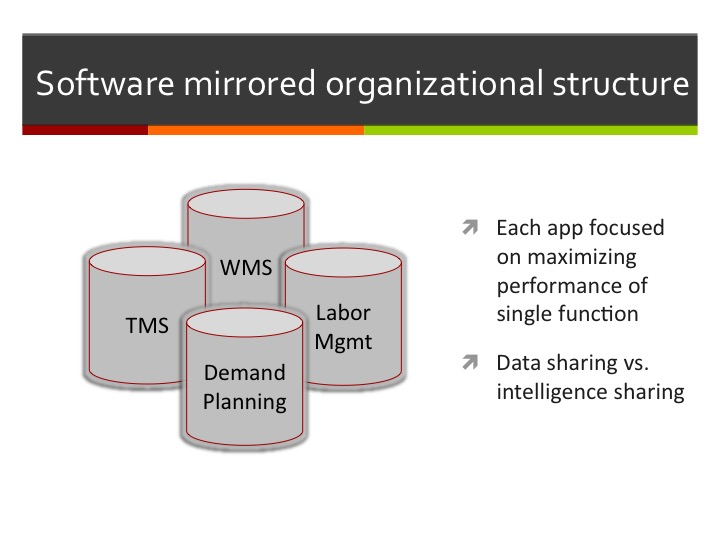 """Source: """"The Case for Less Silos, More Intelligence in Supply Chain Management,"""" webcast presentation by Adrian Gonzalez, Adelante SCM"""