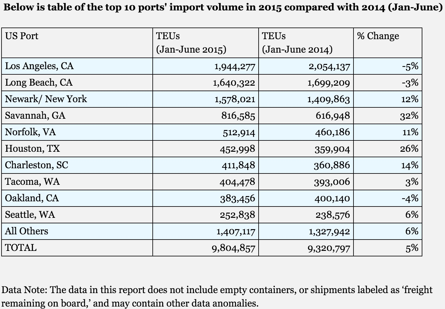 Source: http://www.zepol.com/blog/post/2015/7/15/imports-moving-to-the-east-coast.aspx