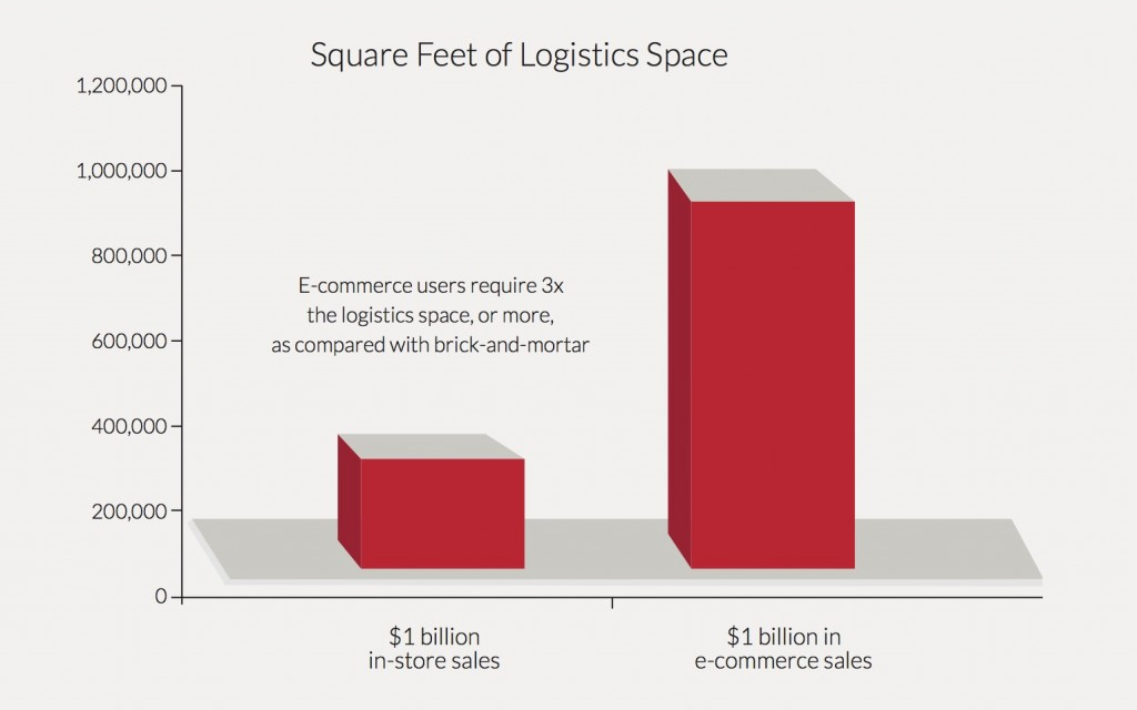 "Data Source: ""E-Commerce and Logistics Real Estate,"" Prologis, July 2014"