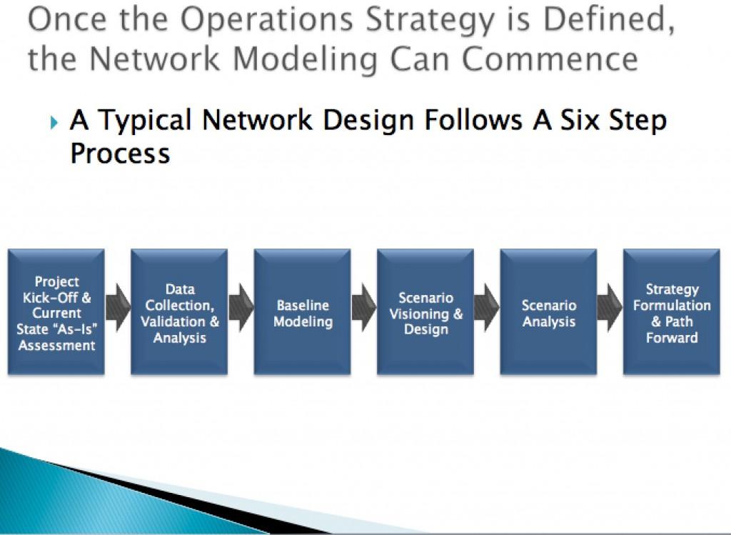 NetworkDesignProcess_Tompkins