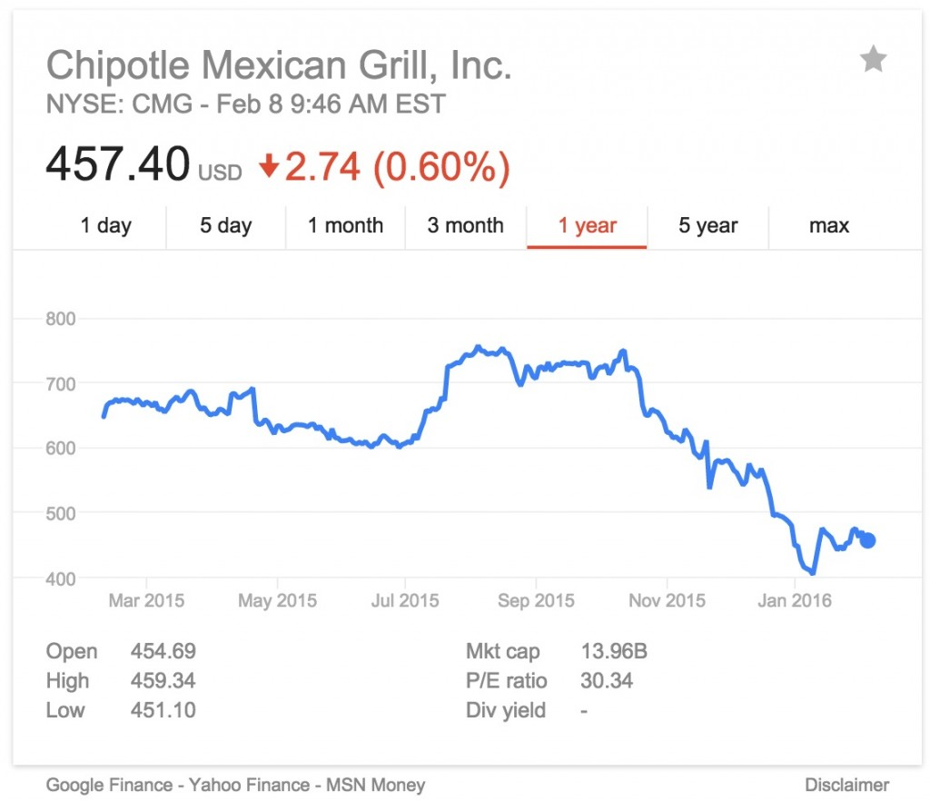 Chipotle_8Feb2016