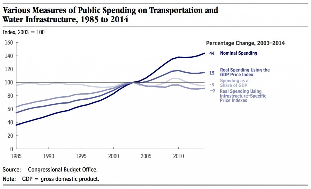 CBO_PublicSpendingTransportation