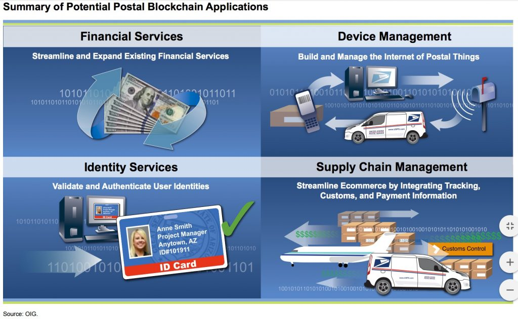 "Source: ""Blockchain Technology: Possibilities for the U.S. Postal Service"" report"