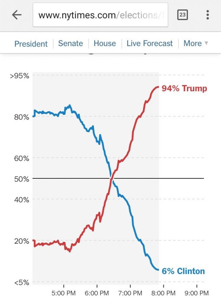 nyt_electionliveforecast_nov2016