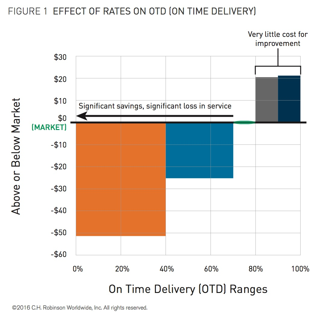 6c19105305c 97+ Car Otd Times Static Truck Otd Improves Leasing Automotive Fleet ...