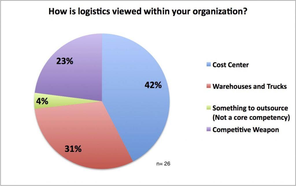 "Source: Poll from SAP webcast, ""Beyond Cost Management: Leveraging Logistics as a Competitive Weapon,"" Nov. 30, 2016"