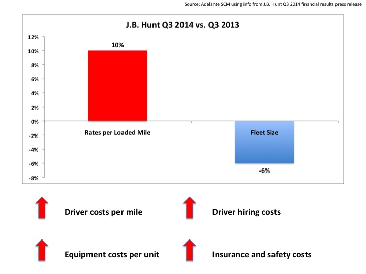 A Pulse on Trucking Capacity and Rates