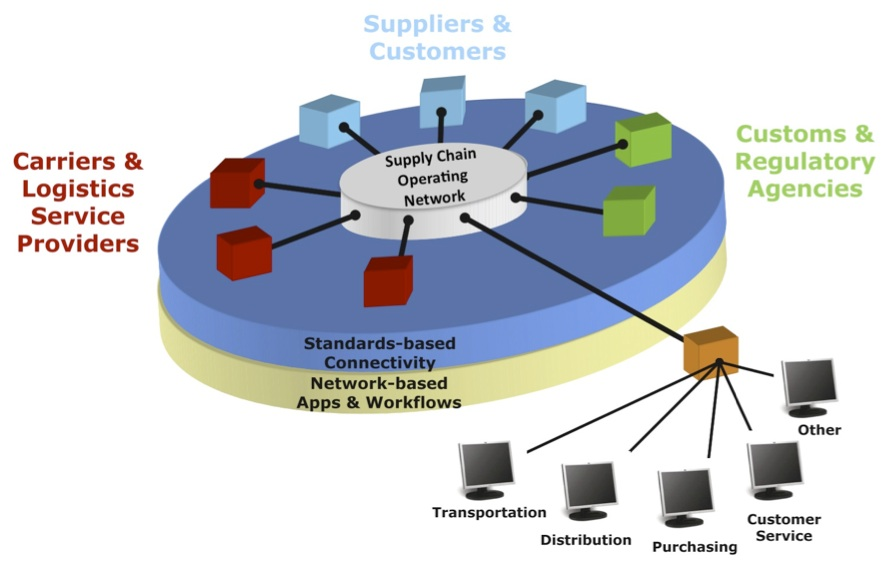 Technology Management Image: Bitcoin: A New Supply Chain Operating System?