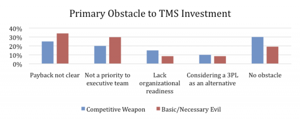 Figure 4: Primary Obstacle to TMS Investment