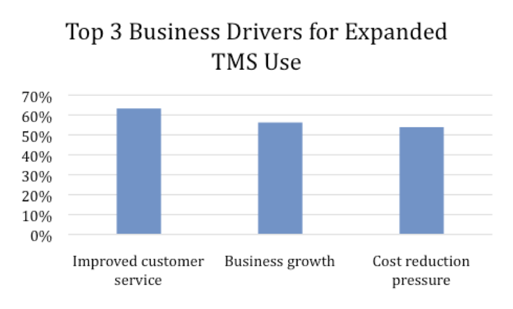 Figure 3: Top 3 Business Drivers for Expanded TMS Use