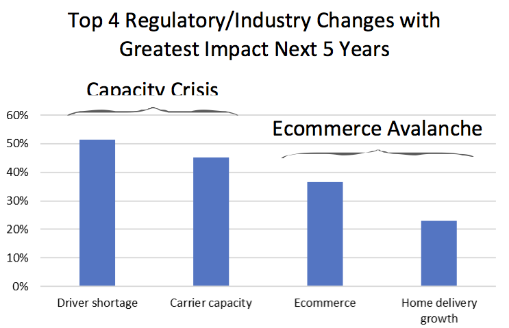 Figure 2: Top 4 Regulatory/Industry Changes