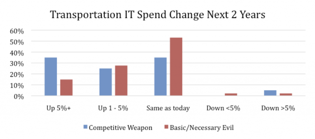 Transportation IT Spend Change Next 2 Years