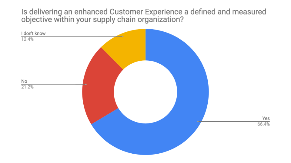 Chart of Do You Measure Customer Experience?