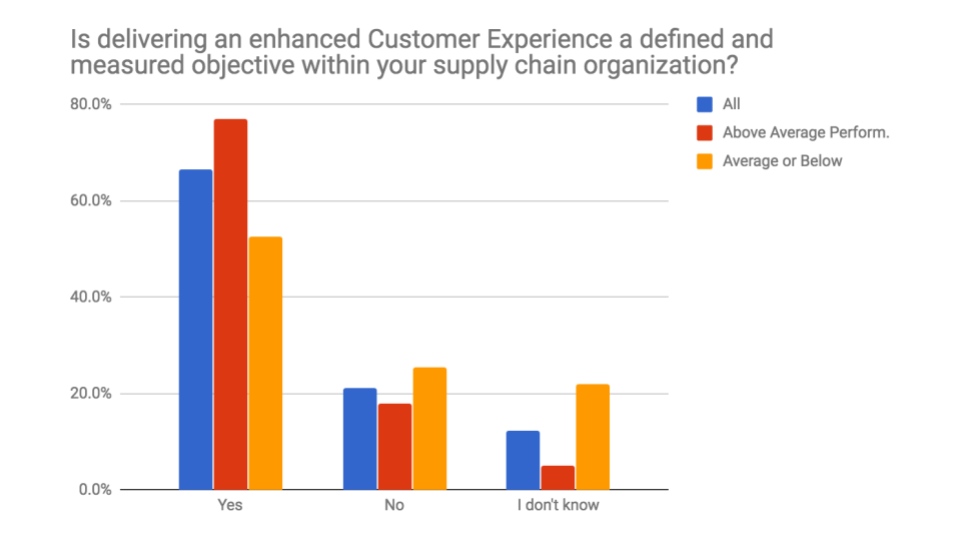 Customer Experience by Company Performance