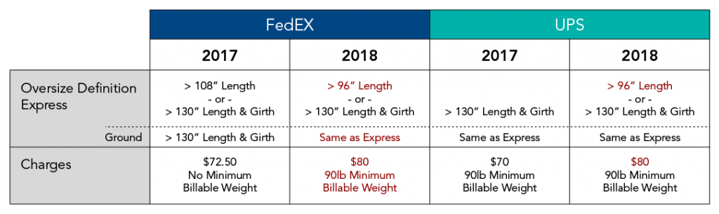 FedEx and UPS Rate Changes 2018