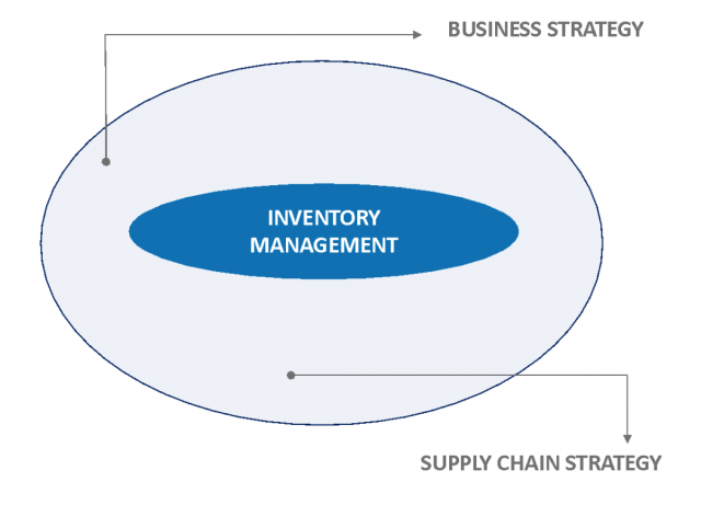 Inventory Management Graphic