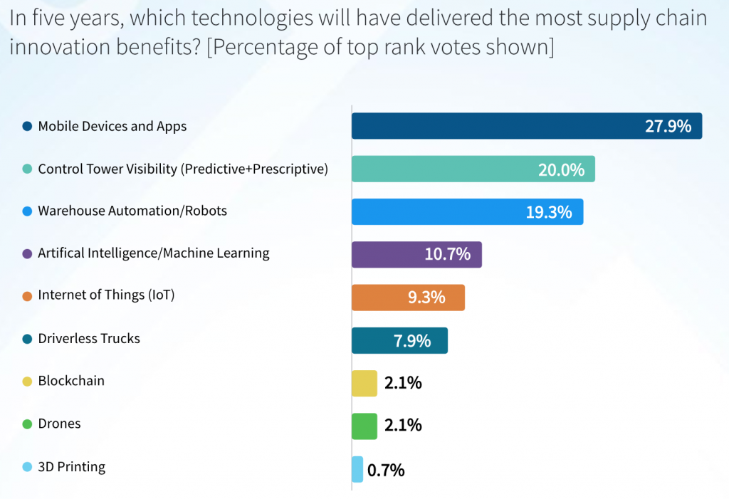 Emerging technologies that will deliver most value in 5 years